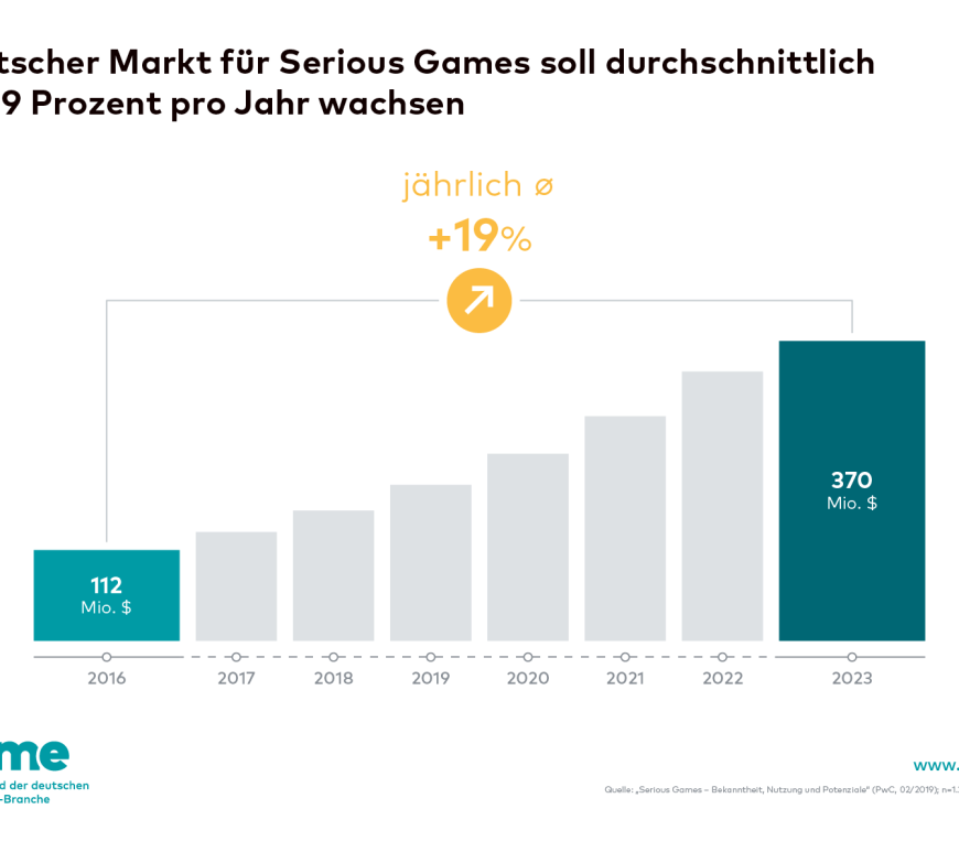 Game Serious Games Graph