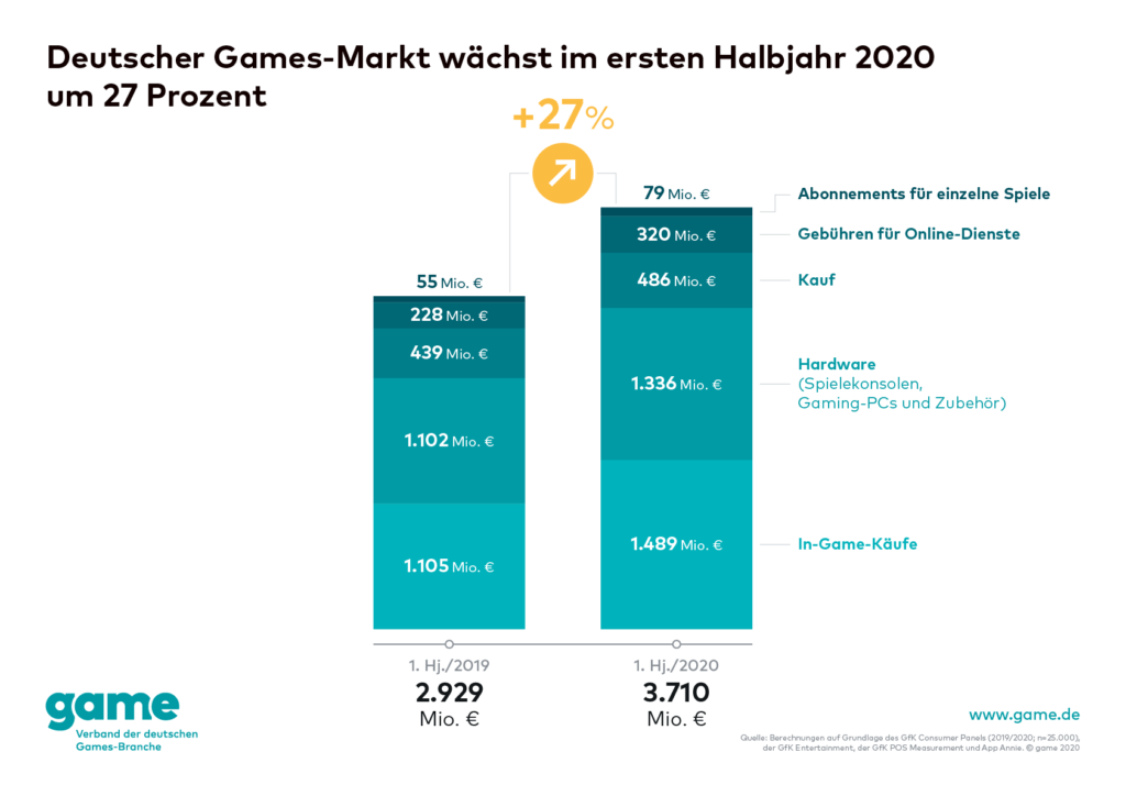 Game Gamesbranche Umsatz Diagramm 2020