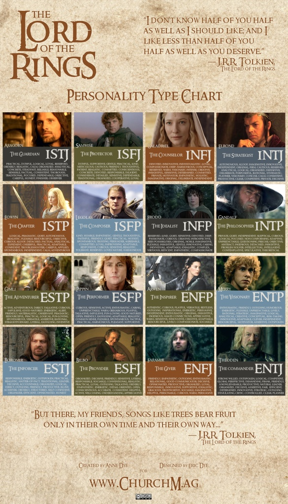 Chart Persönlichkeitstypen nach Myers und Briggs MBTI Lord of the Rings