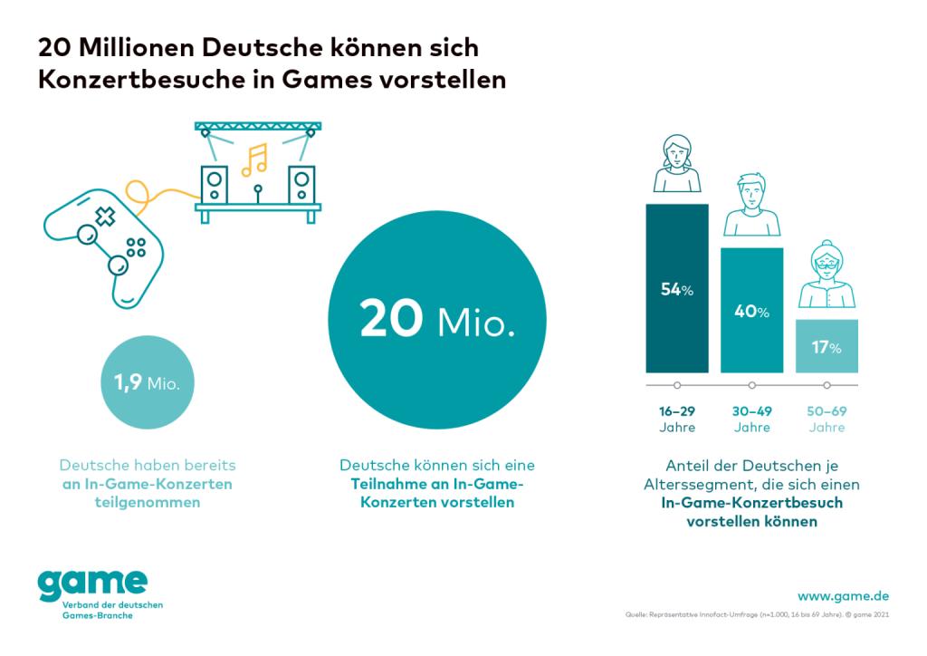 grafik interesse der deutschen an in-game-konzerten nach altersgruppen