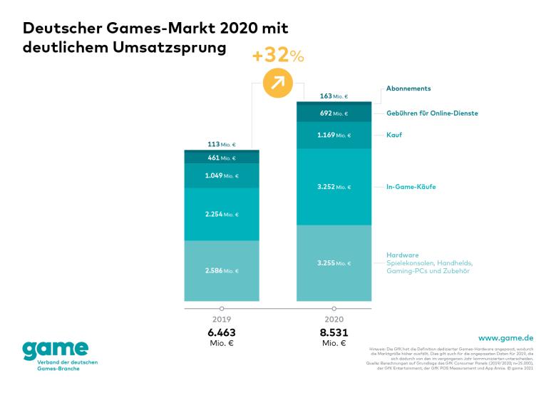 Umsatz Games-Markt gesamt 2020