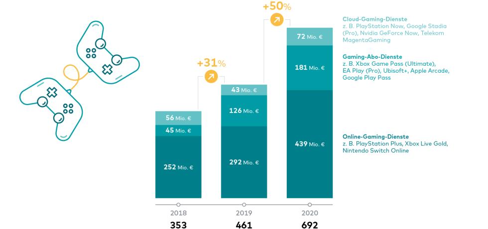 grafik, online-dienste, cloud-gaming, deutschland, umsatz