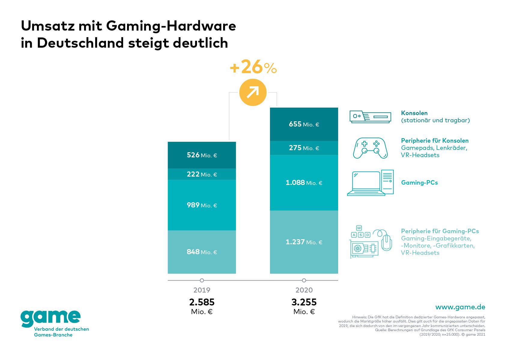 grafik game verband der deutschen games branche umsatz gaming-hardware deutschland umsatz
