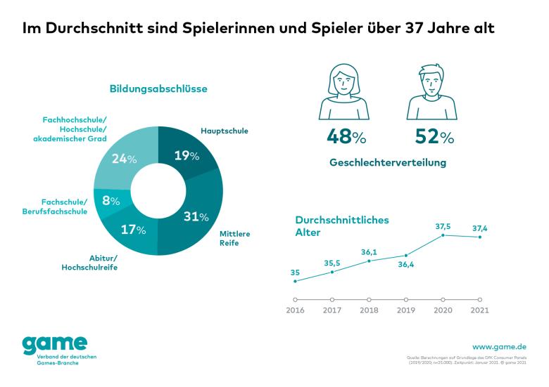 grafik Geschlechterverteilung bildungsabschlüsse Gamer in Deutschland Altersdurchschnitt