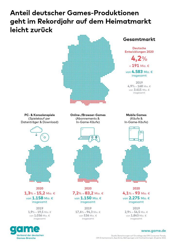 Anteil der deutschen Games-Produktionen im Rekordjahr 2020 auf dem Heimatmarkt rückläufig