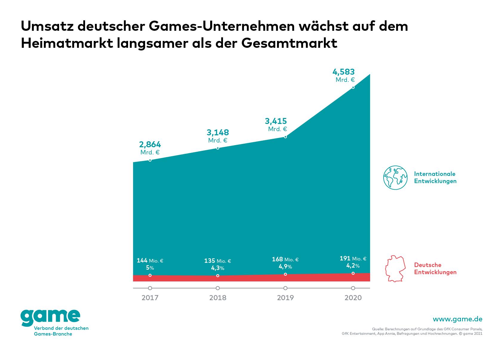 Wachstum deutscher Games-Unternehmen im Verhältnis zum deutschen Games-Markt